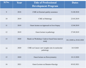 CME TABLE 2 (1)